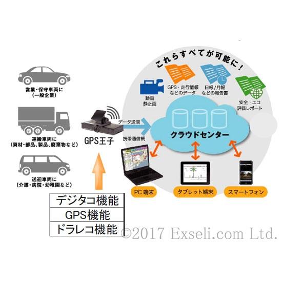 GPS王子(エクセリ)